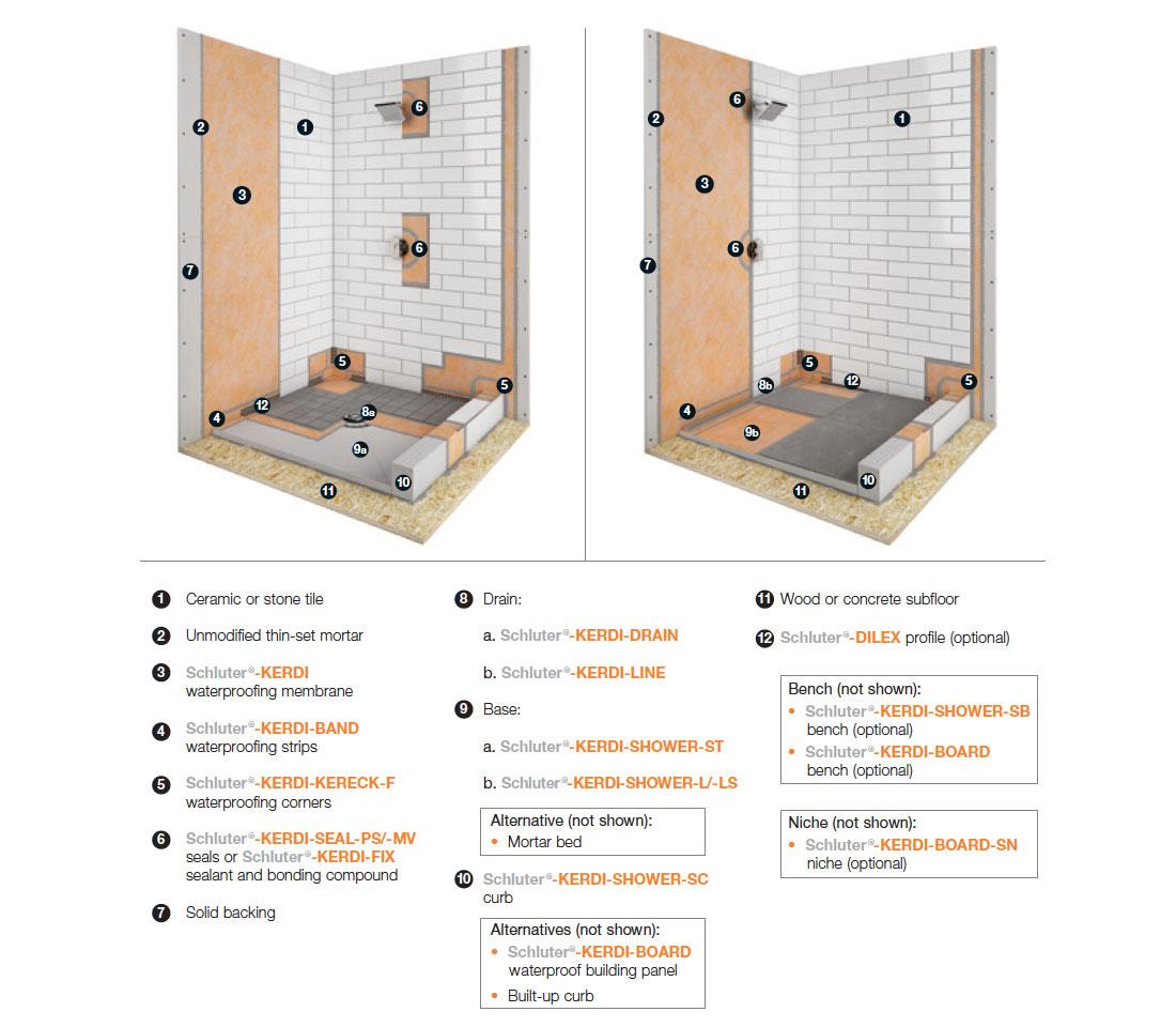 Tiling Innovation  The Schluter System